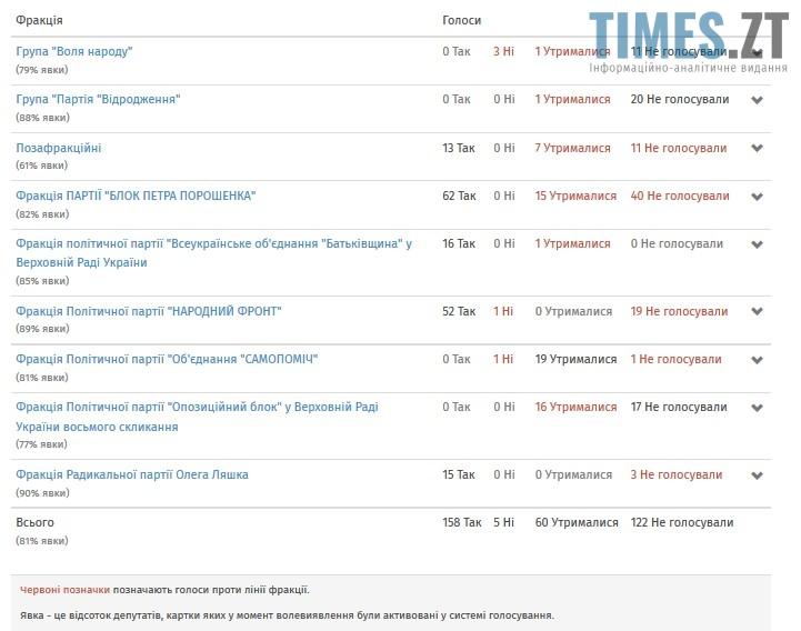 Screenshot 8 - Чи буде врегульовано питання видобутку бурштину на Житомирщині?