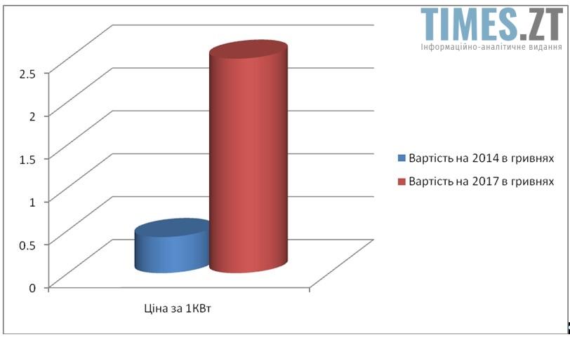 Screenshot 4 1 - Вартість проїзду у громадському транспорті Житомира зростатиме