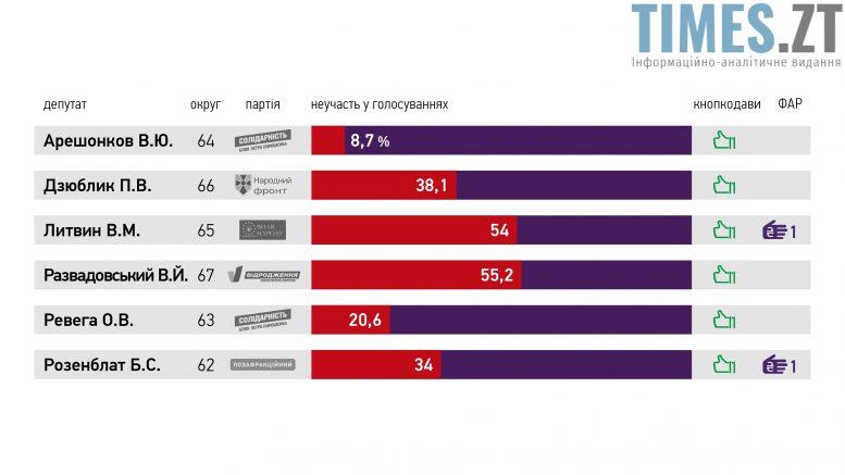 кнопкодавство e1509108954509 - Політичні сили Житомирщини змогли дійти до спільного бачення якою має бути виборча система в Україні