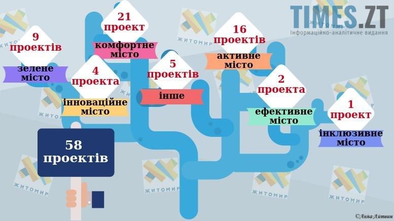 58 проектвів - Бюджет участі - 2018: Житомиряни вдруге обирають проекти розвитку міста