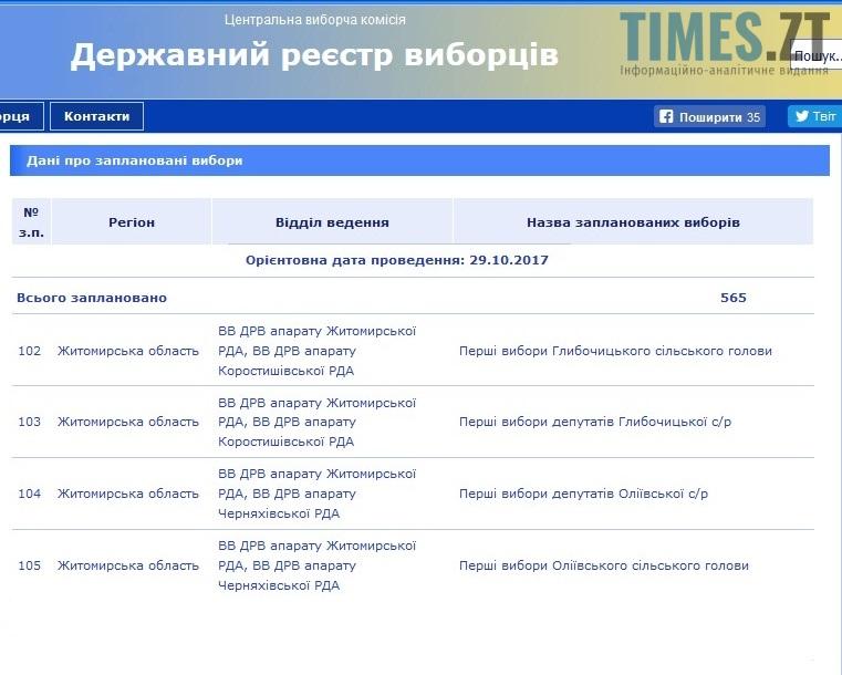 Screenshot 4 2 - Заява Житомирського районного осередку політичної партії «Рух Нових Сил Михайла Саакашвілі»