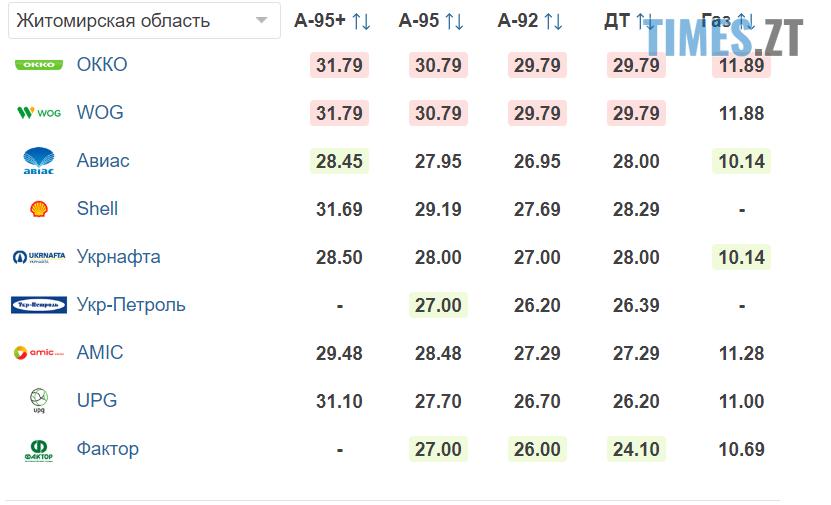 Screenshot 18.11 benzyn - Долар падає, євро росте. Курс валют та ціни на пальне станом на 18 листопада