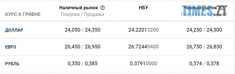 Screenshot 18.11 - Долар падає, євро росте. Курс валют та ціни на пальне станом на 18 листопада