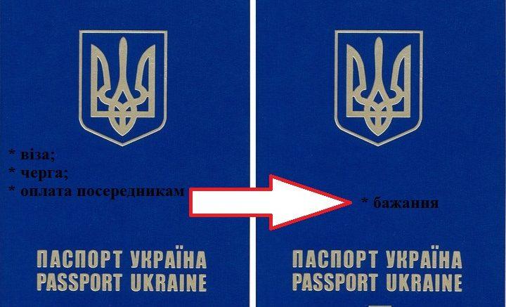 Ukrainian passport 720x437 - ЯК ДІСТАТИСЯ ДО ЄВРОПИ БЕЗ ВІЗИ?