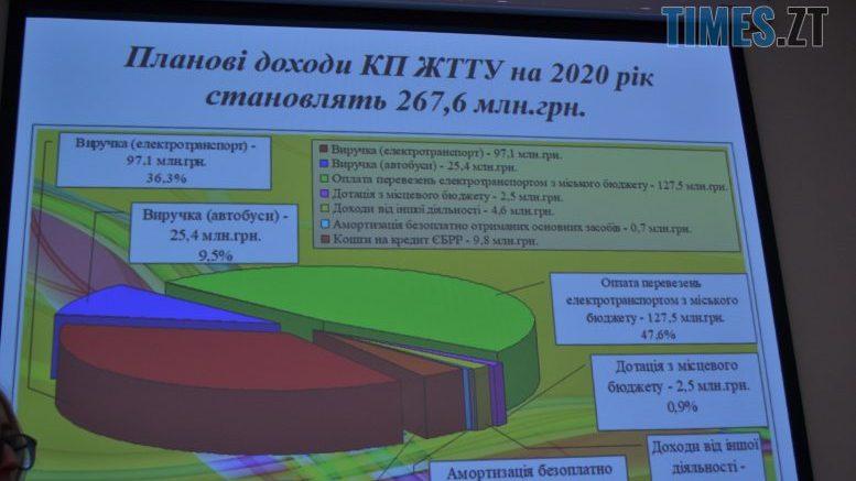 cropped DSC 0031 11 e1579683343658 - Житомирське ТТУ планує заробити майже 5 млн грн на рекламі