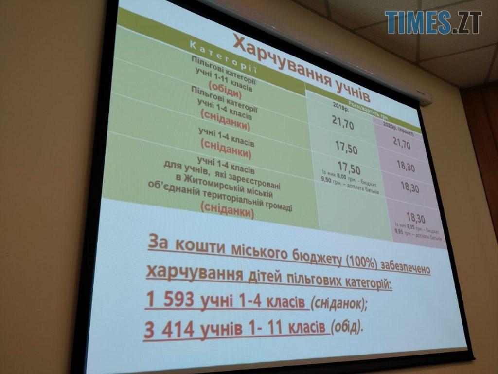 photo5460875308992408644 1024x768 - В Житомирі з наступного року зросте вартість харчування в садочках та школах (ФОТО)