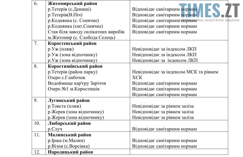 Водойми Житомирської обл 2 | TIMES.ZT