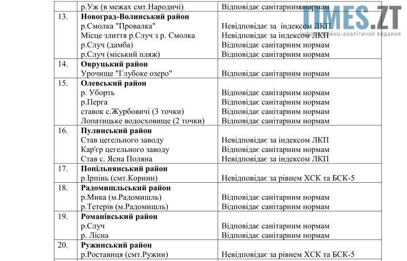 Водойми Житомирської обл 3 | TIMES.ZT