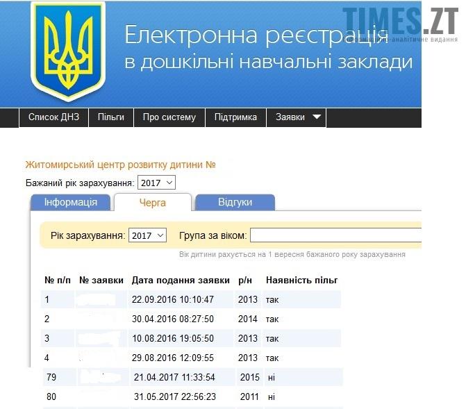 Електронна реєстрація в дошкільні навчальні заклади | TIMES.ZT