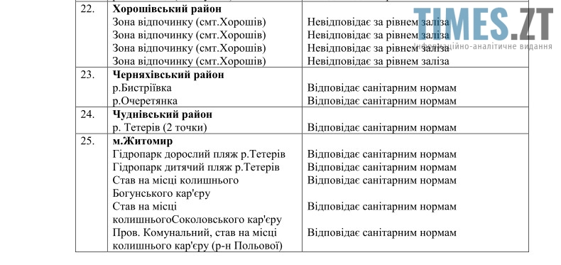Водойми Житомирської обл 4 | TIMES.ZT