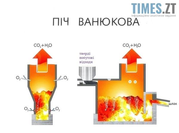 Піч Ванюкова для спалювання твердих побутових відходів  | TIMES.ZT