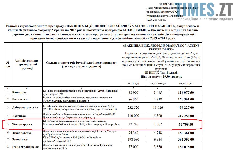 2 1 - Вакцина у Житомирі: всі чули, ніхто не бачив