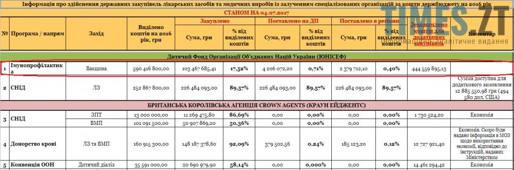 5 1 1024x339 - Вакцина у Житомирі: всі чули, ніхто не бачив
