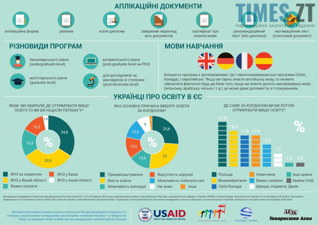 Навчання за кордоном. Інфографіка