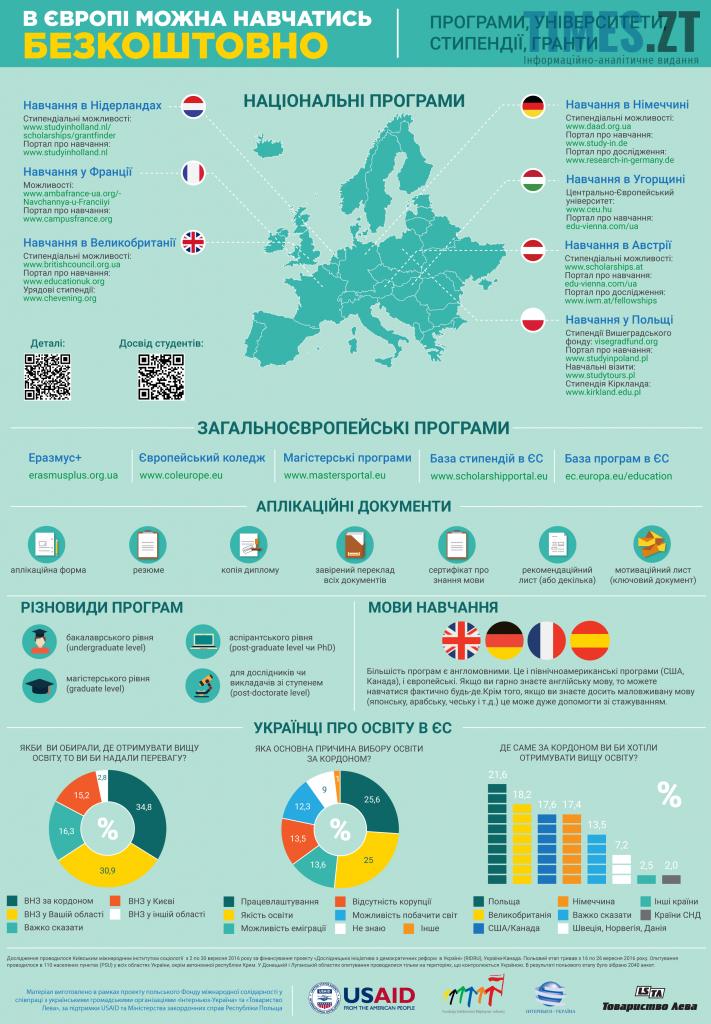 Освіта в Європі. Інфографіка