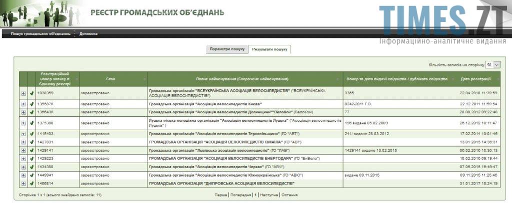 Реєстр громадських організацій Житомира  | TIMES.ZT