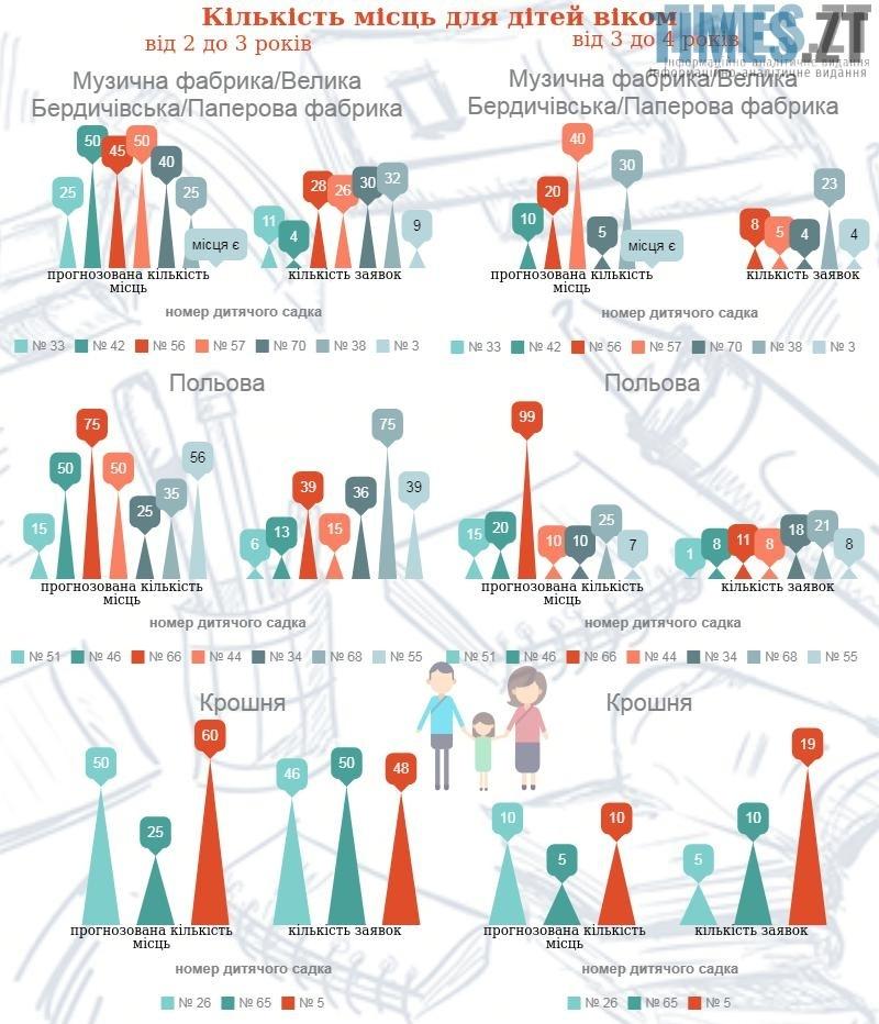 Інфографіка: кількість місць в дитсадок по районам Житомира | TIMES.ZT