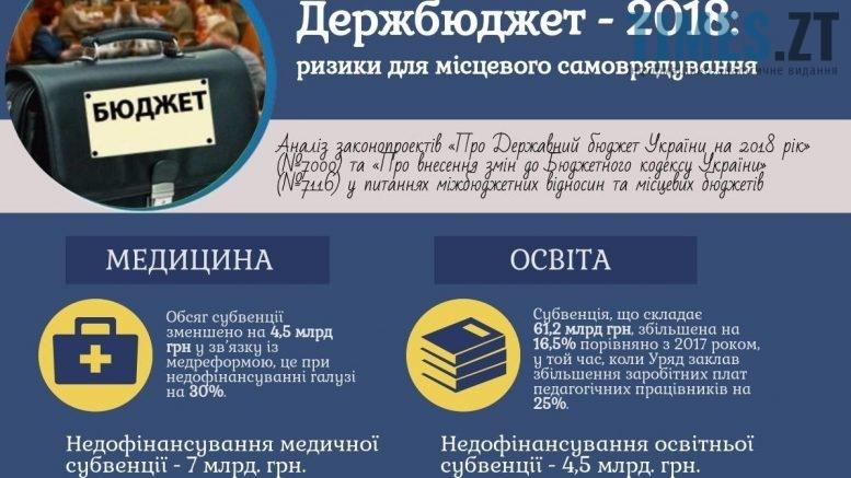 Бюджет України -2018
