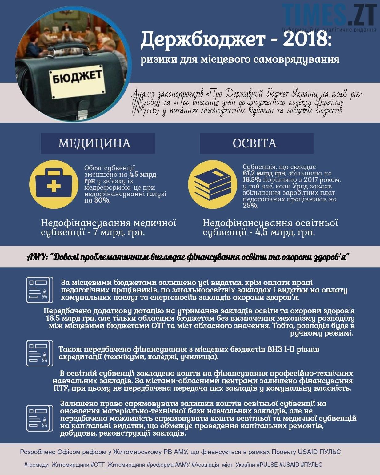 освіта 1 - Бюджет України -2018: черговий виклик для місцевого самоврядування