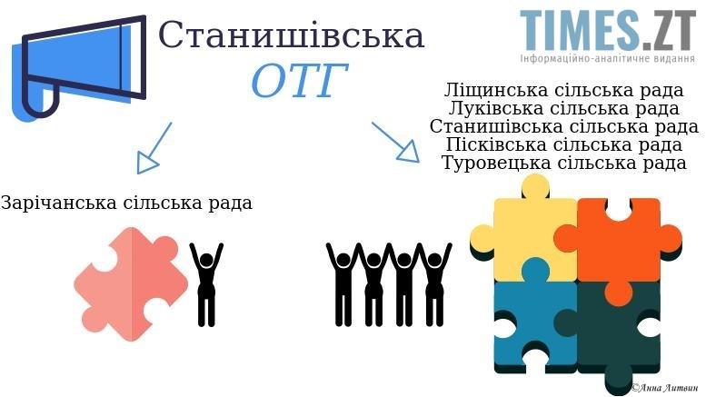Мешканець Зарічан VS Станишівська ОТГ