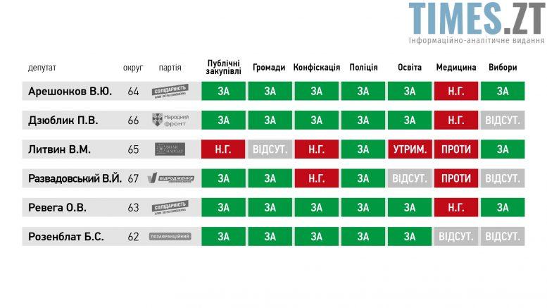 за законопроекти e1509109022350 - Політичні сили Житомирщини змогли дійти до спільного бачення якою має бути виборча система в Україні