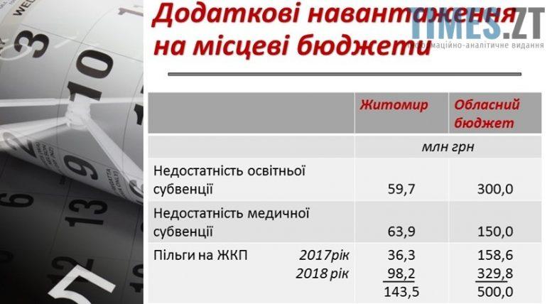 Screenshot 9 e1508305133318 - Бюджет України -2018: черговий виклик для місцевого самоврядування