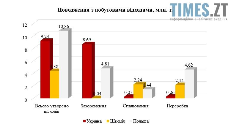 Утилізація побутових відходів Україна, Польща, Швеція | TIMES.ZT