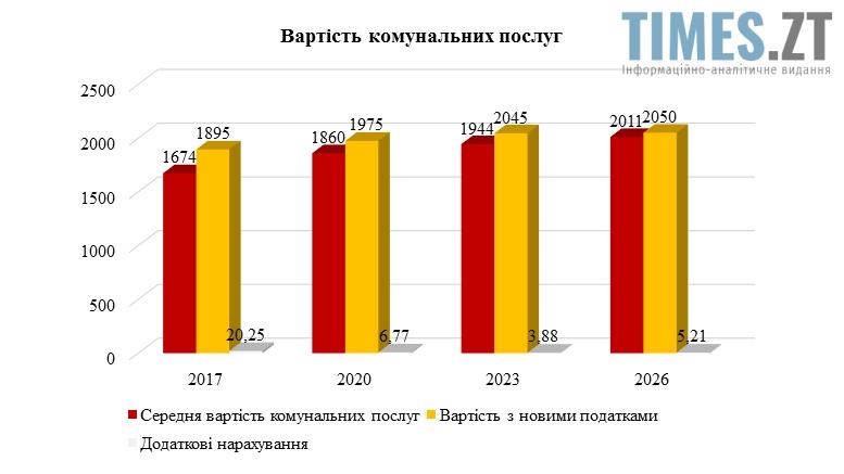 Вартість комунальних послуг в Україні | TIMES.ZT