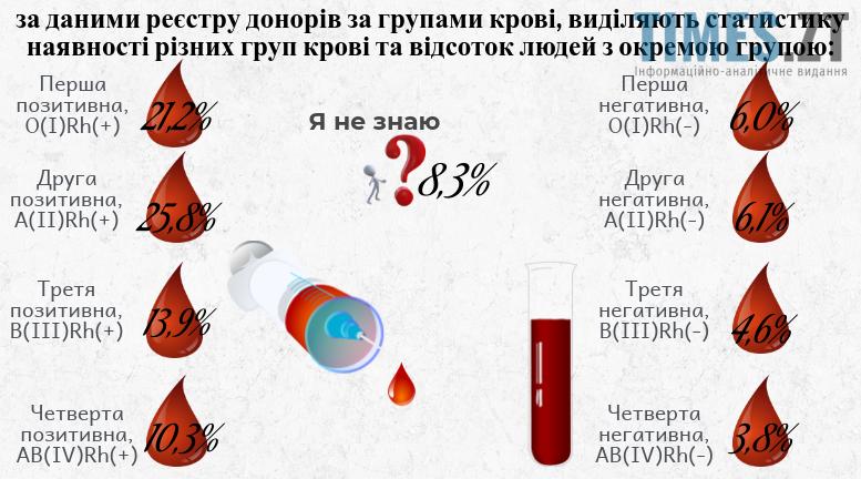 Групи крові. Статистика    TIMES.ZT