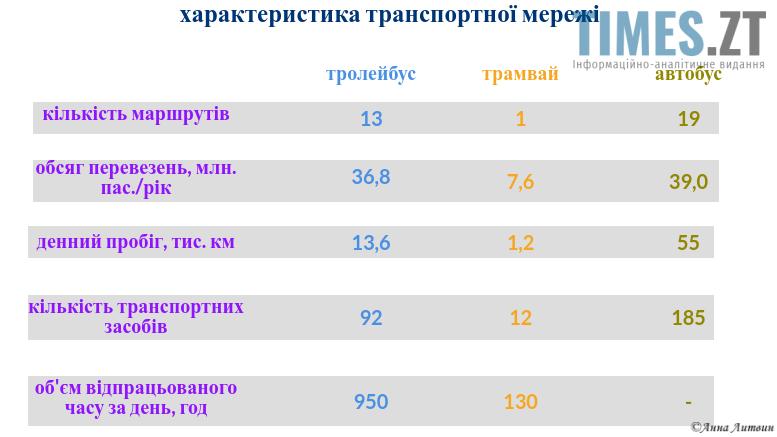 .png - Пересадочні платформи та система електронного обліку пасажирів: у Житомирі обговорювали концепцію розвитку транспортного сектору міста