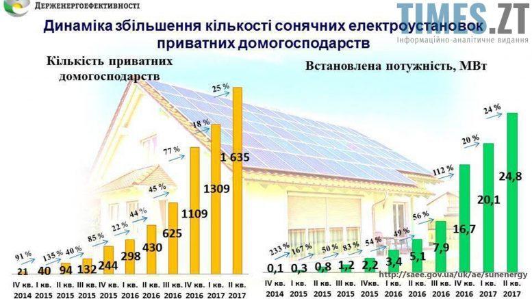 Графік Кількість приватних сонячних електроустановок  | TIMES.ZT