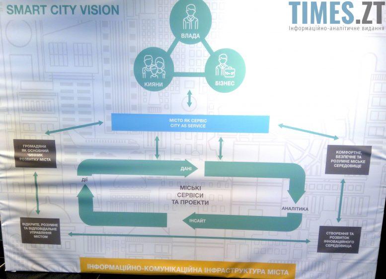 """IMG 20171103 091852 e1509697005377 - Подія у сфері розумних технологій: """"Kyiv Smart City Forum '17"""""""