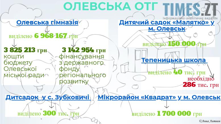 Infografika selo - Житомирщина: чи будуть села забуті Богом, чи будуть під крилом влади?