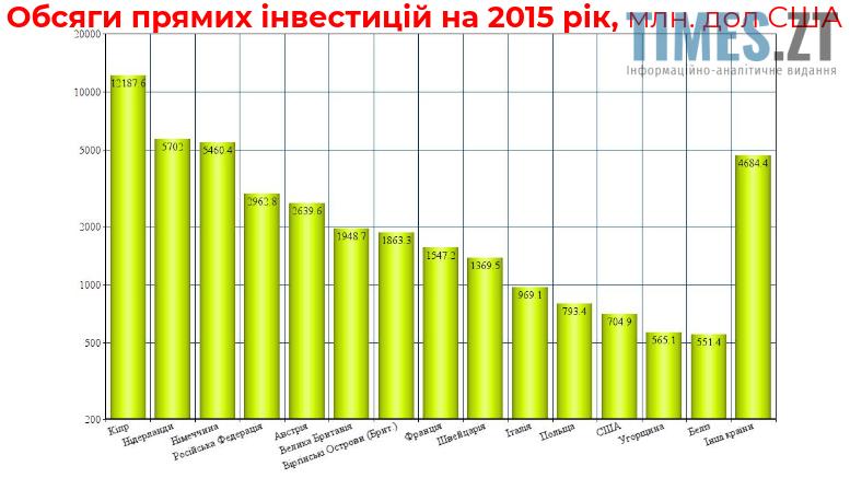 Закордонні інвестиції в місто Житомир: тенденції та прогнози