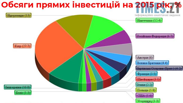 infografika2 - Закордонні інвестиції в місто Житомир: тенденції та прогнози