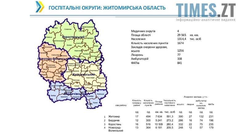 Picture 10 - Медична реформа в Україні: бердичівський госпітальний округ в дії