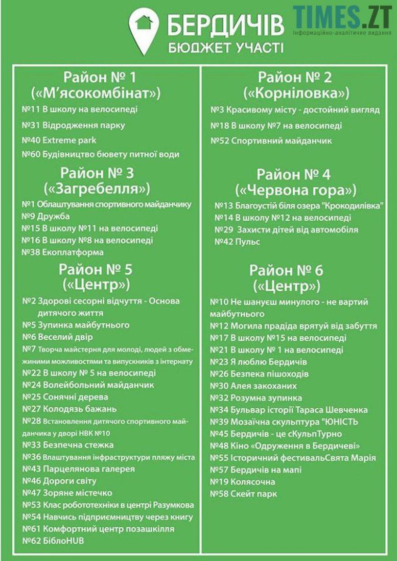 Picture 15 1 - Бюджет участі в Бердичеві: шанс на зміни чи грандіозна афера?
