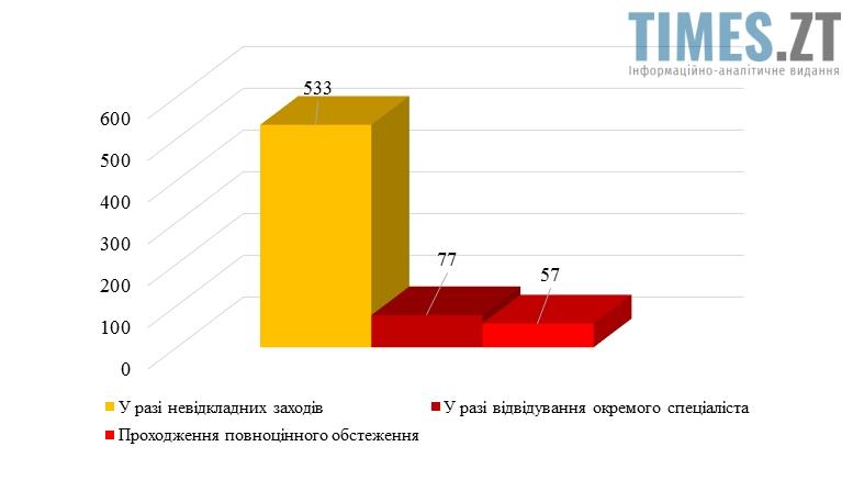 Picture 3 - Медична реформа в Україні: бердичівський госпітальний округ в дії