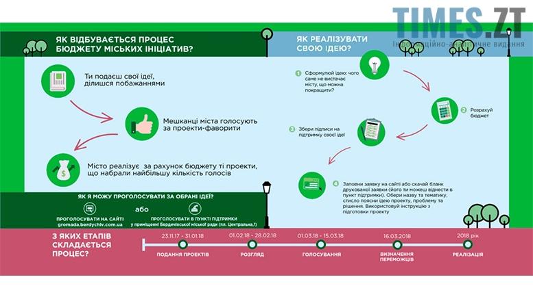 Picture 37 - Бюджет участі в Бердичеві: шанс на зміни чи грандіозна афера?