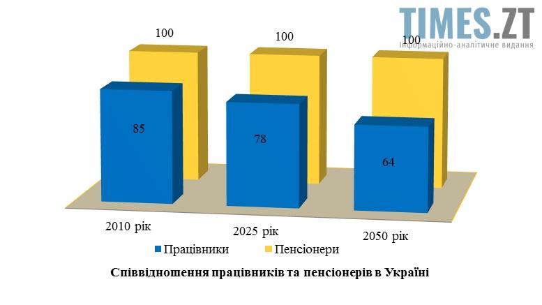 Picture2 - Пенсії по-новому? Приховані мотиви пенсійної реформи для українців