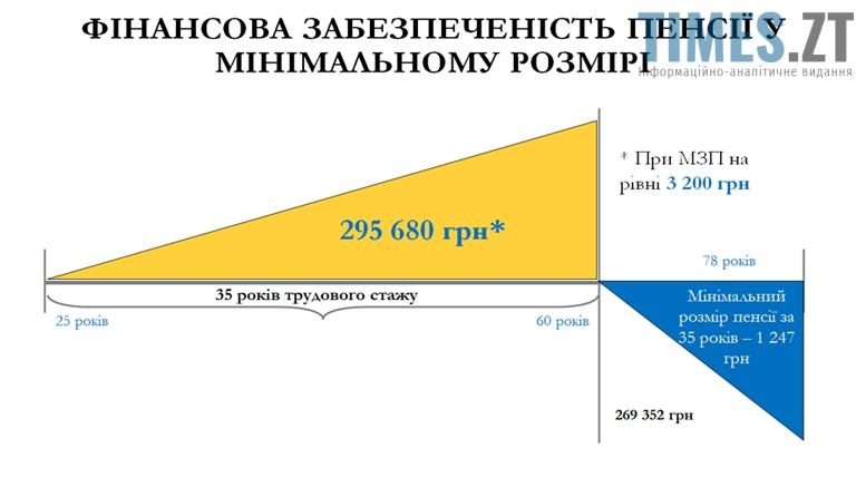 Picture5 - Пенсії по-новому? Приховані мотиви пенсійної реформи для українців