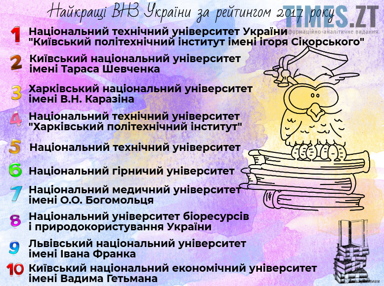 Найкращі ВНЗ України 2017 року