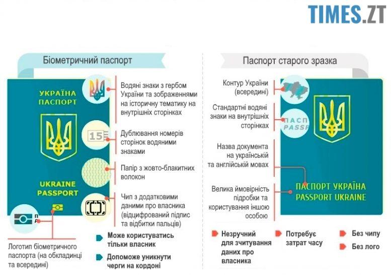 Біометричний закордонний паспорт старий і новий - різниця