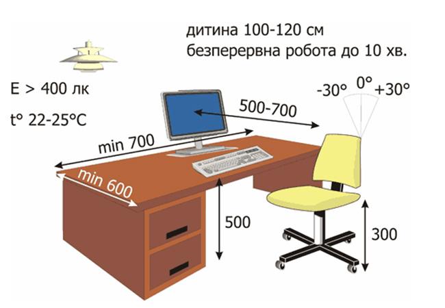 Правила здорового зору - освітлення та робоче місце