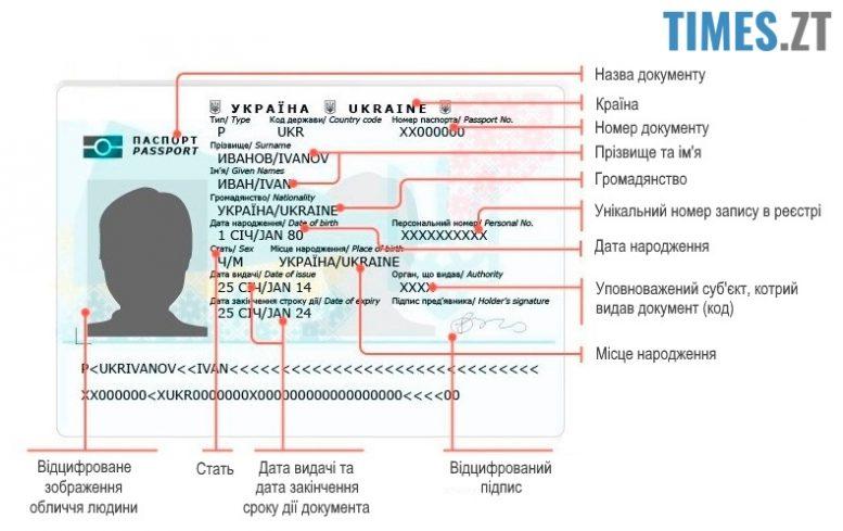 Закордонний біометричний паспорт - дані | TIMES.ZT