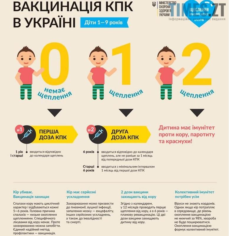 Кір в Україні - вакцинація