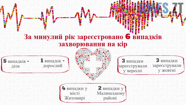 Єпідемія кору в Україні 2018 | TIMES.ZT