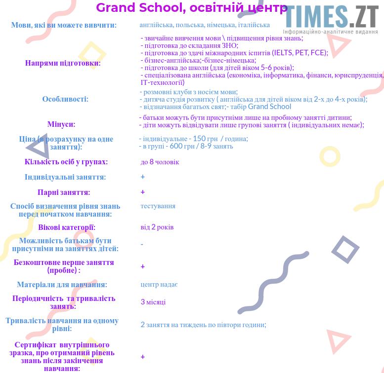 tab 4 - Де,  як і за скільки вивчити іноземну мову в Житомирі?