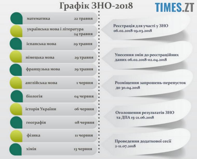 Графік ЗНО 2018 | TIMES.ZT