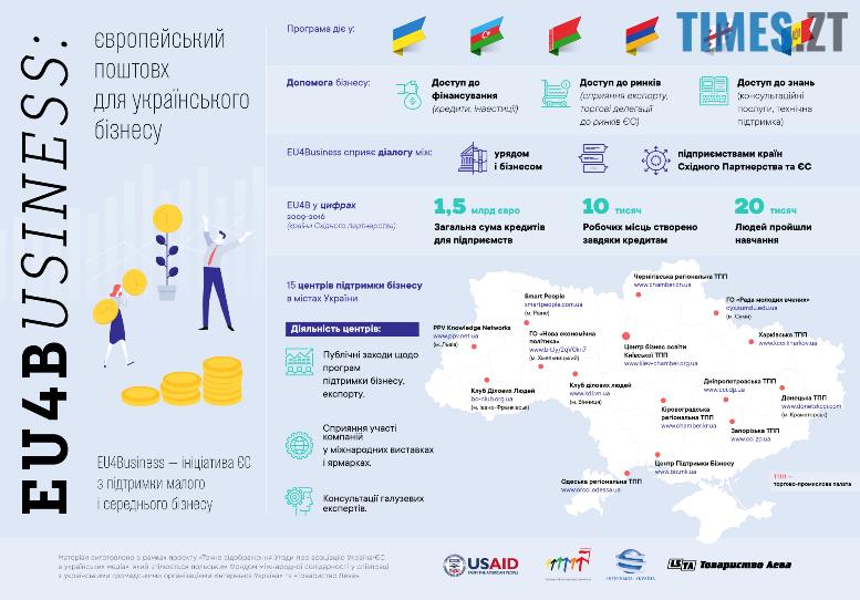 Photo1 - EU4Business: чарівний європейський «пендель» для українського бізнесу